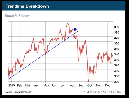 Trendline Breakdown