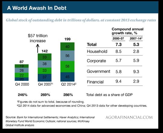 A World Awash in Debt