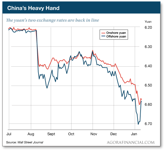 China's Heavy Hand