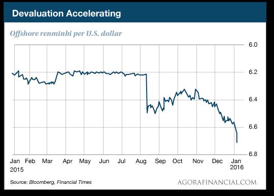 Devaluation Accelerating