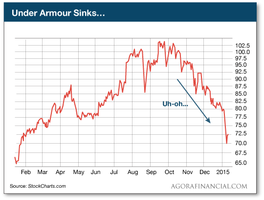 Under Armour Sinks