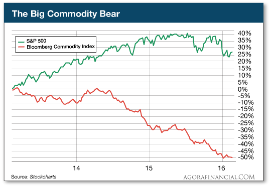 The Big Commodity Bear