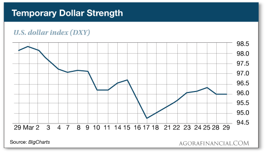 TemporaryDollarStrength.png