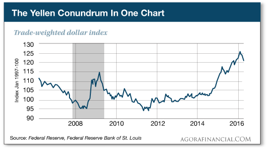 The Yellen Conundrum