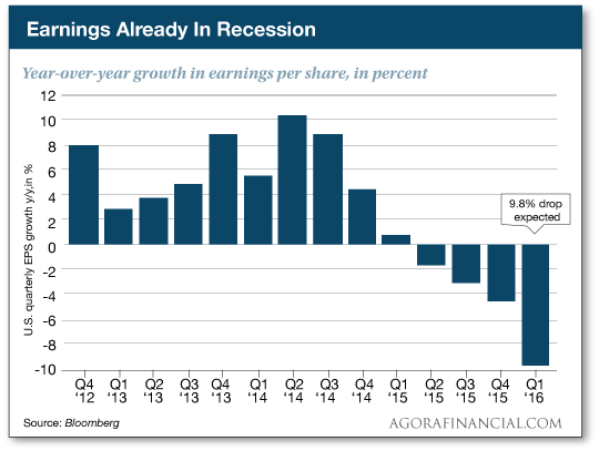 EarningsAlreadyinRecession.png