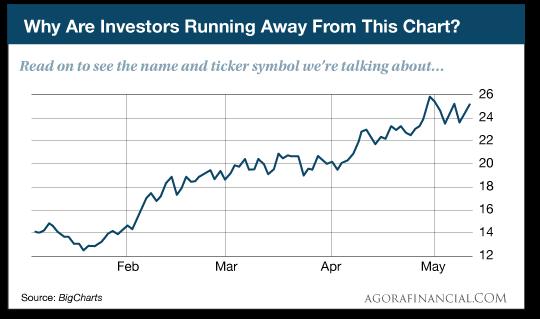 Description: WhyAreInvestors.png