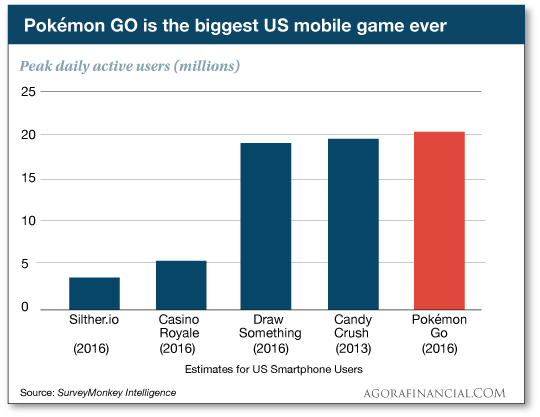 Pokemon Go is the biggest US mobile game ever