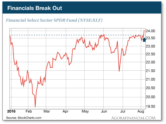 Financials Break Out