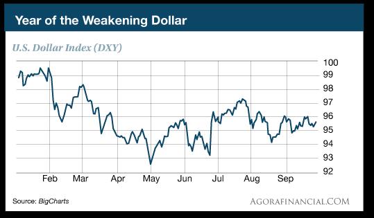 Year of te Weakening Dollar