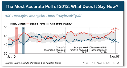 Poll 2012