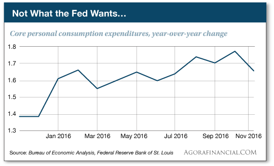 No What Fed Wants