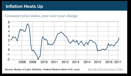 Inflation Heats Up