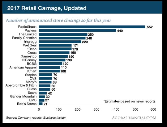 Retail Carnage Update