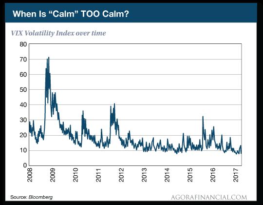 When is calm too calm?