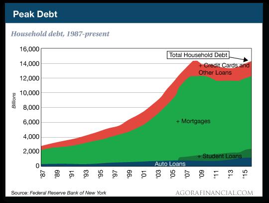 Household debt, 1987-present