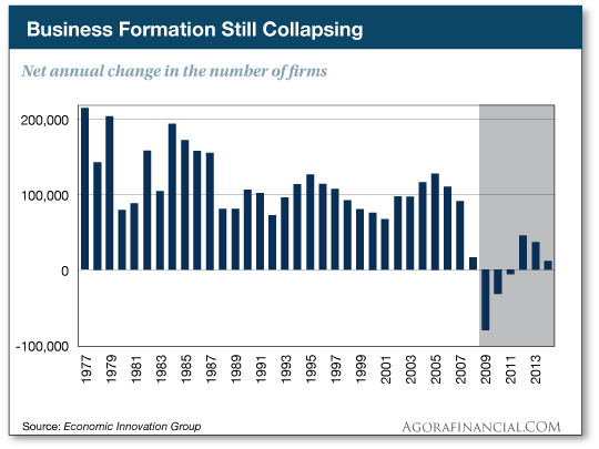 Business Formation Still Collapsing