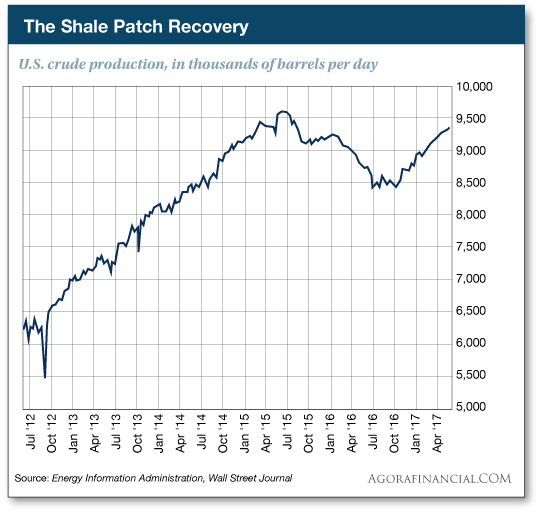 The Shale Patch Recovery