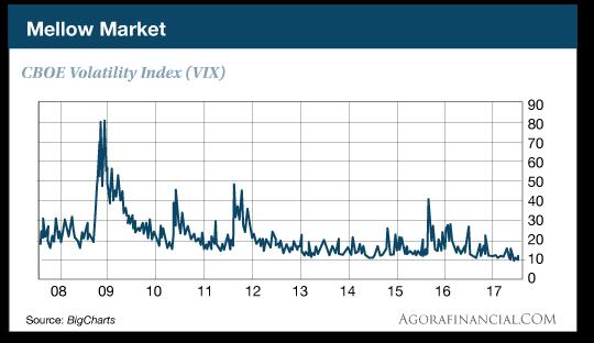 CBOE Volatility Index (VIX)