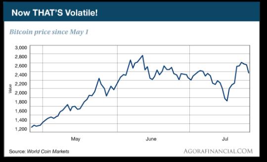 Bitcoin price since May 1