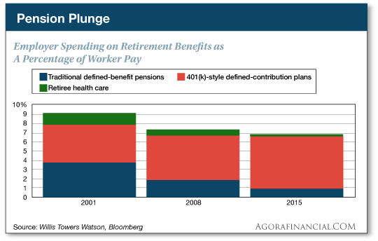 Employer spending on retirement benefits as a percentage of worker pay