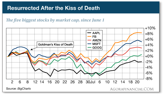 Five biggest stocks since June 1
