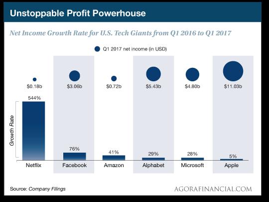 U.S. Tech Giants Net Income Growth Rate