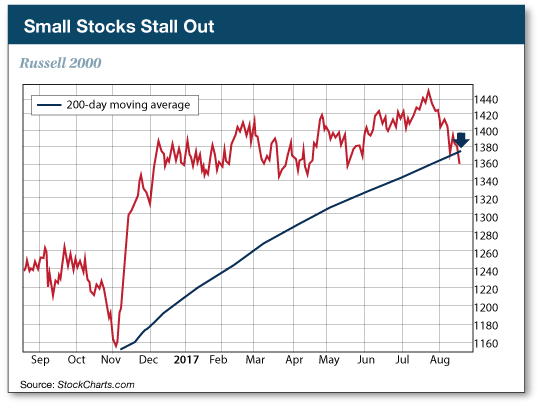 Small Stocks Stall Out chart