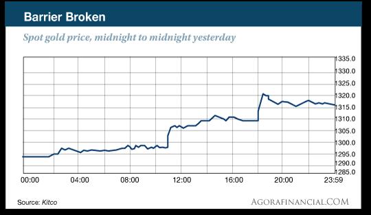 Barrier Broken graph