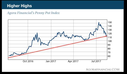 Higher Highs chart
