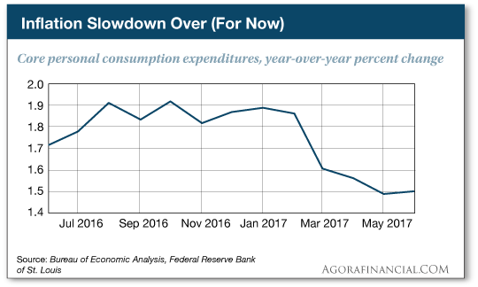 Core personal consumption expenditures, year-over-year percentage change