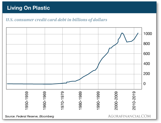 US consumer credit card debt chart