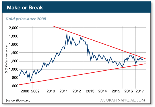 Gold price since 2008