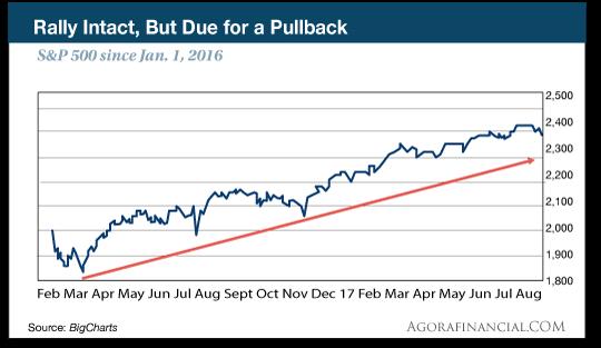 rally intact graph