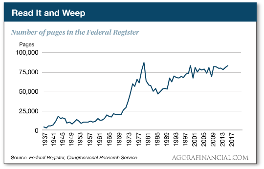 Number of pages in the Federal Register