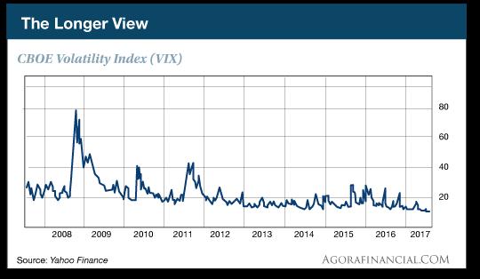 Volatile index chart