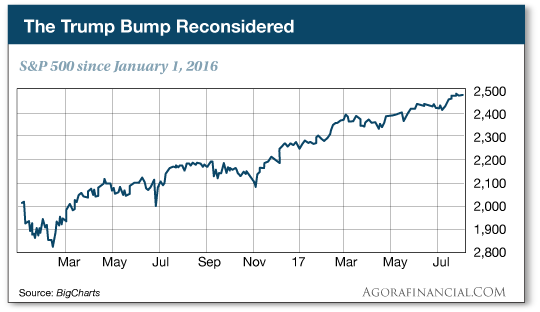 S&P since January 1, 2016