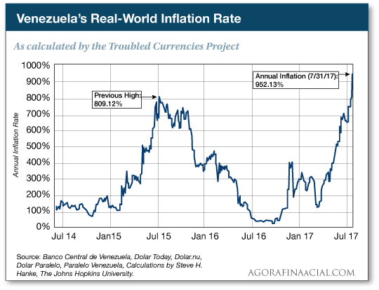 Real-world inflation rate