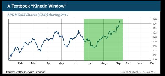 Kinetic Window chart