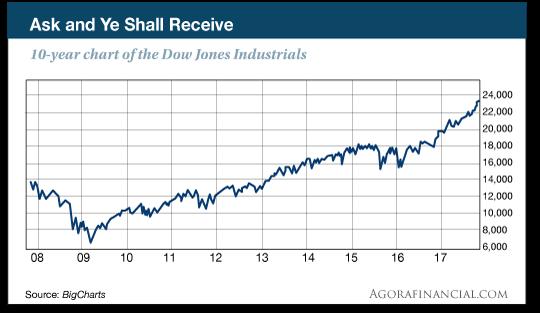 Dow Jones Industrials chart