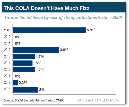 Social Security chart
