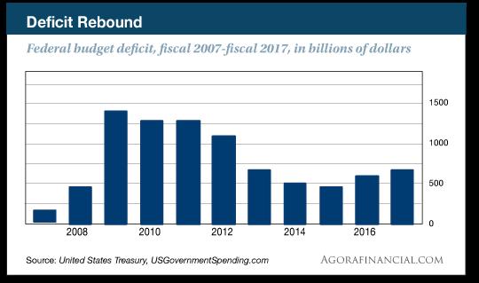 federal budget chart