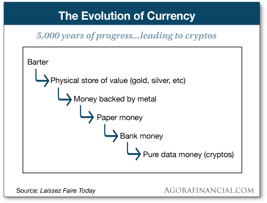 evolution of currency chart