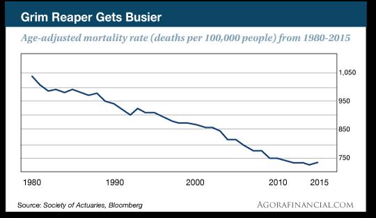 mortality rate chart