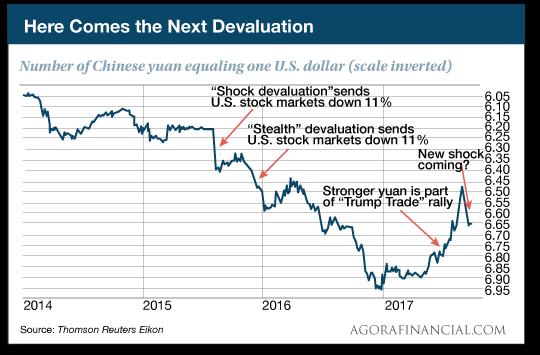 devaluation chart