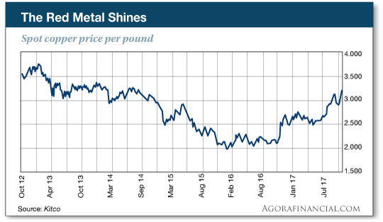 copper price per pound chart