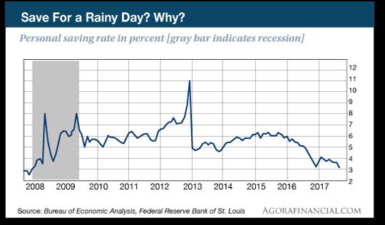 saving rate chart