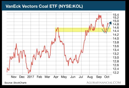 KOL stock chart