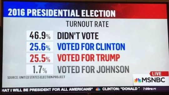 2016 presidential election turnout rate