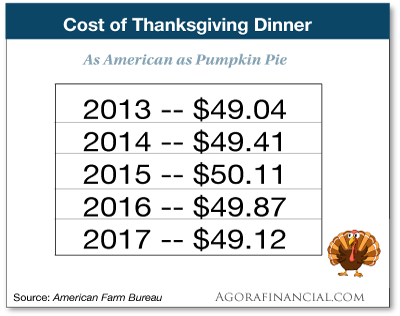 cost of Thanksgiving dinner chart