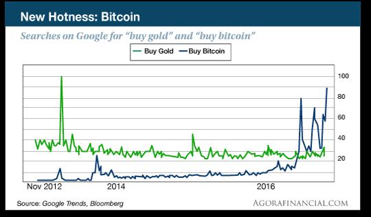 Bitcoin vs Gold chart